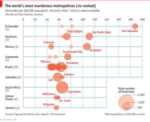 Foto de estadísticas Ciudades más violentas