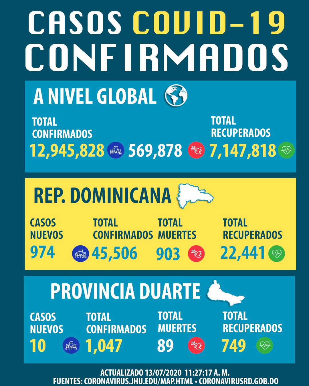 En tanto, los infectados suman 45,506, de ellos 974 nuevos, agregó el ministro en rueda de prensa virtual.