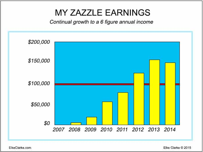Elke Clarke's Zazzle Earnings using the 3 ways to make money online with Zazzle. Continual growth in yearly earnings between 2007 to 2014 to a consistent 6 figure annual income.