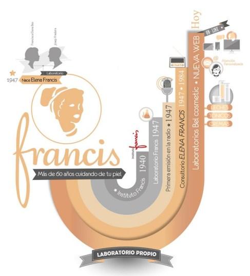 francis infografia