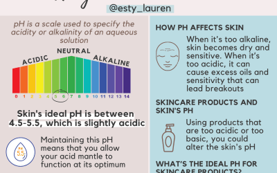 Ph balanced skincare illustration