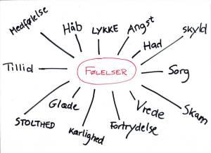 Følelser - tegning