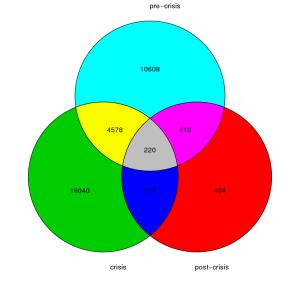 Plotting a colorful Venn Diagram with R   Garrett Asset