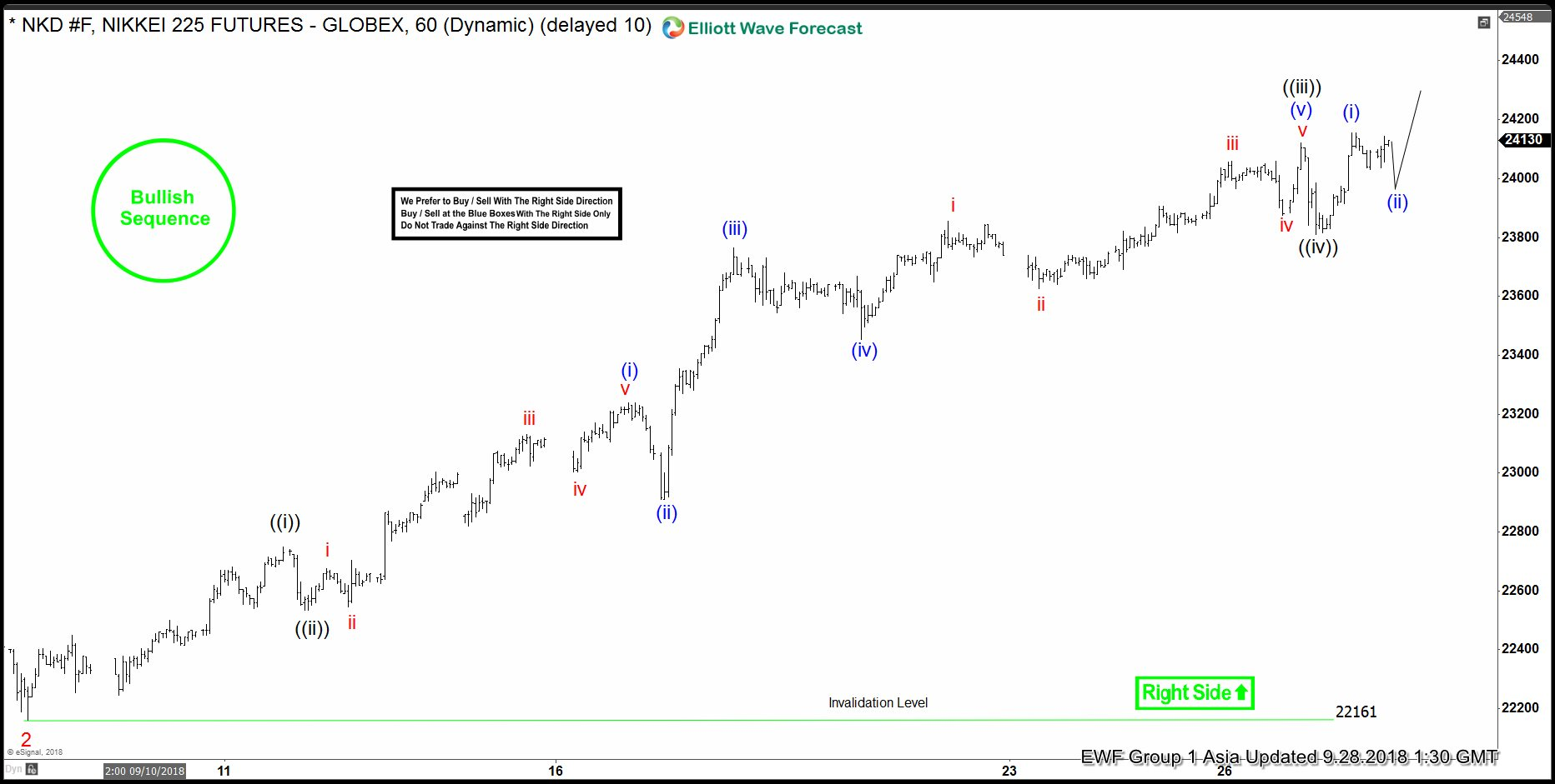 Nikkei Elliott Wave Right Side Calling Higher - cyprosoftware