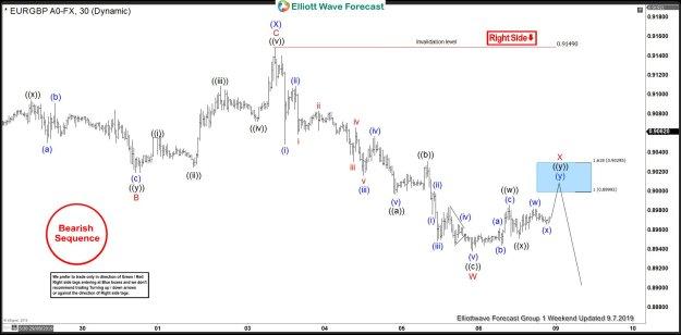 EURGBP 1 Hour London Elliott Wave Analysis