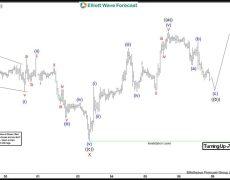 Bullish Elliott Wave Count + Bullish Market Breakout Patterns