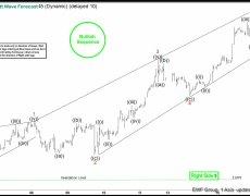 Elliott Wave View: Nikkei Buyers in Control