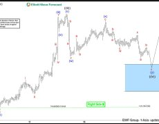 EURJPY Forecasting The Rally From The Blue Box Area