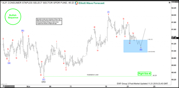 XLP Elliott Wave View: Buying The Dips At Blue Box Areas