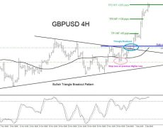 GBPUSD : Triangle Breakout Pattern