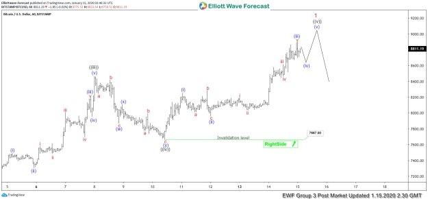 Elliott Wave View: Bitcoin (BTCUSD) Near The End of 5 Waves Rally