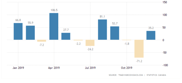 Strong Labor Market and High Inflation Supports USDCAD