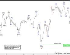 Elliott Wave View: $DAX Extending Higher