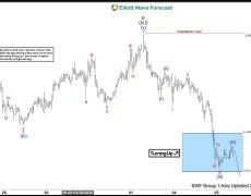 XAUUSD Impulsive Elliott Wave Decline In Progress