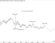 $FXF Longer Term Cycles and Elliott Wave