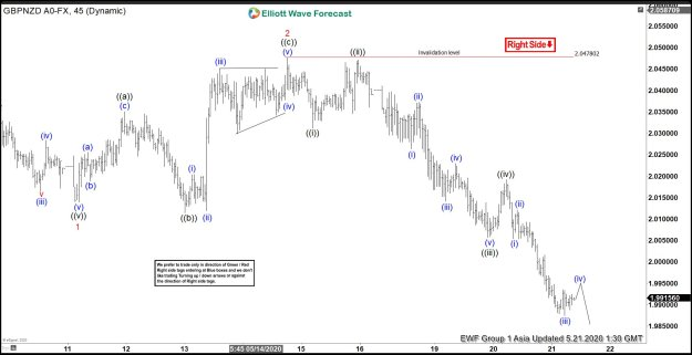 GBPNZD 1 Hour Elliott Wave chart