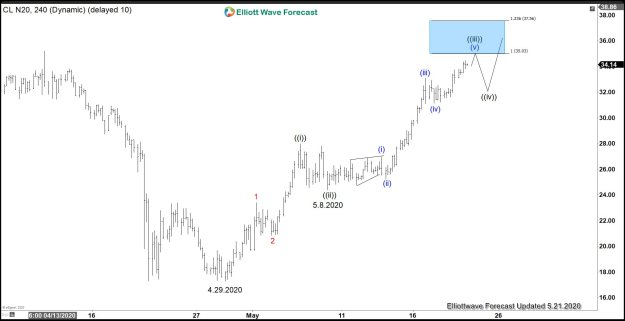 Crude Oil 4 Hour Elliott Wave