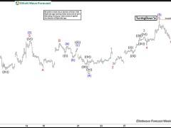 DAX Elliott Wave Forecasting The Path After Zig Zag