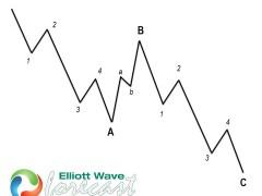 INDU ( $YM_F ) Found Buyers After Elliott Wave Zig Zag Pattern