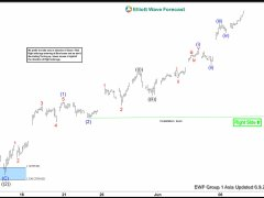 Elliott Wave View: SPX Should Extend Higher
