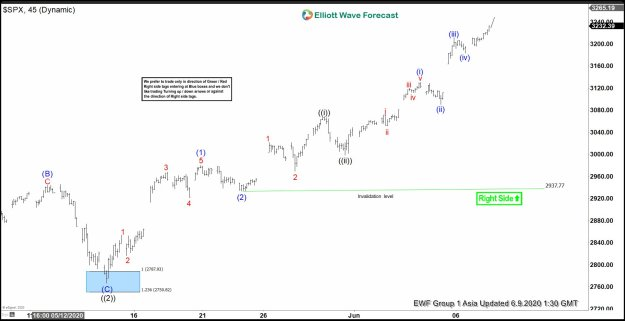 SPX Elliott Wave Chart June 9