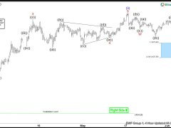 GOLD ( $XAUUSD ) Forecasting The Rally & Buying The Dips