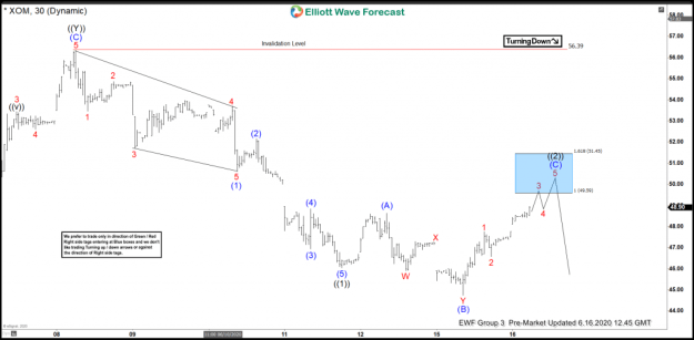 XOM Elliott Wave View: Forecasting Decline Lower