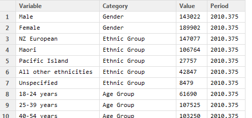 Table of tidy data