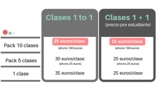 price clase online