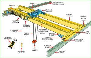 Overhead Bridge CraneEllsen Bridge Crane Manufacturer