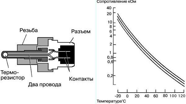 datchik oj shema - Температура охлаждающей жидкости показания при езде