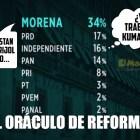 Encuesta Reforma