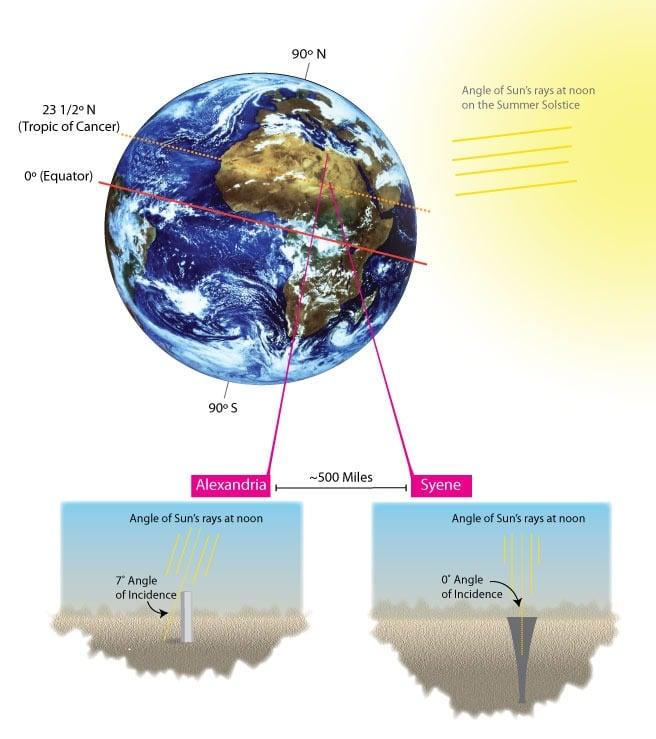 صورة محيط الأرض عند إيراتوثسينس