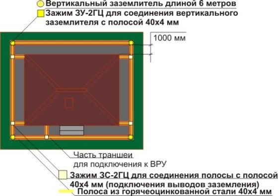 Расчет количества материалов для устройства заземления полосы из горячеоцинкованной стали, зажимов ЗУ и ЗС