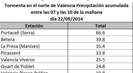 Manises registra 35,4 litros por lluvias y Quart de Poblet 24,8