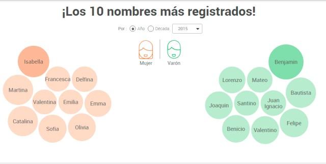 nombres 2015