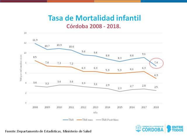 Reducción histórica de la mortalidad infantil en la provincia 2