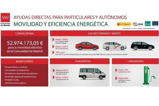 ayudas vehículos sostenibles programa Moves III