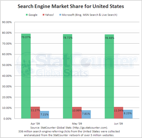 search-engine-us-apr-may-09