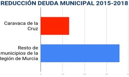 El Ayuntamiento socialista de Caravaca o quien no se mueve no se equivoca