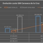 El pacto de las derechas supondrá más de 70.000 euros adicionales para los caravaqueños