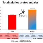 """El Partido Socialista denuncia que el pacto PP-Ciudadanos supone para Cehegín """"dos sueldos de alcalde"""""""