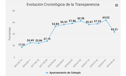 El PSOE denuncia que con el nuevo Gobierno Cehegín vuelve a la época de los suspensos en transparencia