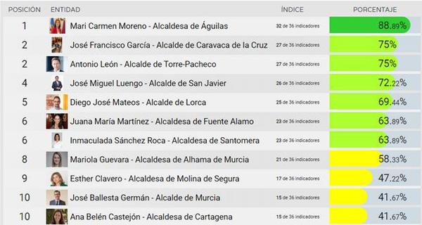 José Francisco García ocupa el segundo lugar en el ranking de transparencia de alcaldes de la Región, según el `Estudio de Líderes Políticos de España', elaborado con el índice Dyntra, que mide 36 indicadores en la gestión