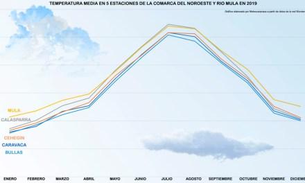 Resumen meteorológico de 2019 en las comarcas del Noroeste y Río Mula