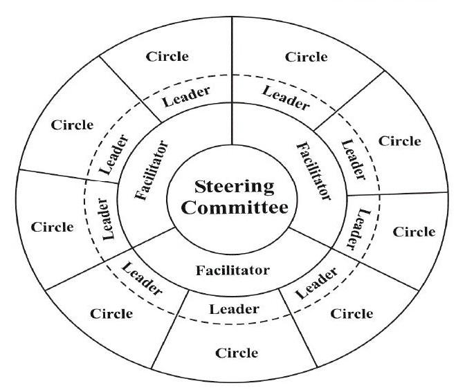 estructura-cercles-qualitat