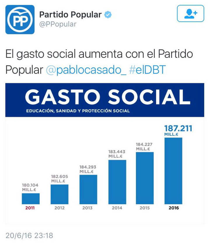 gasto-socia-info
