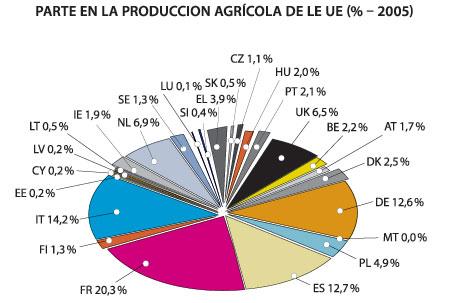 productors-europeus