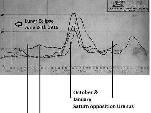 Evaluación Astrológica – Gripe Española y Covid-19