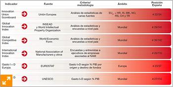 temas-candentes-innovacion_2013-indices-nacionales-internacionales-p